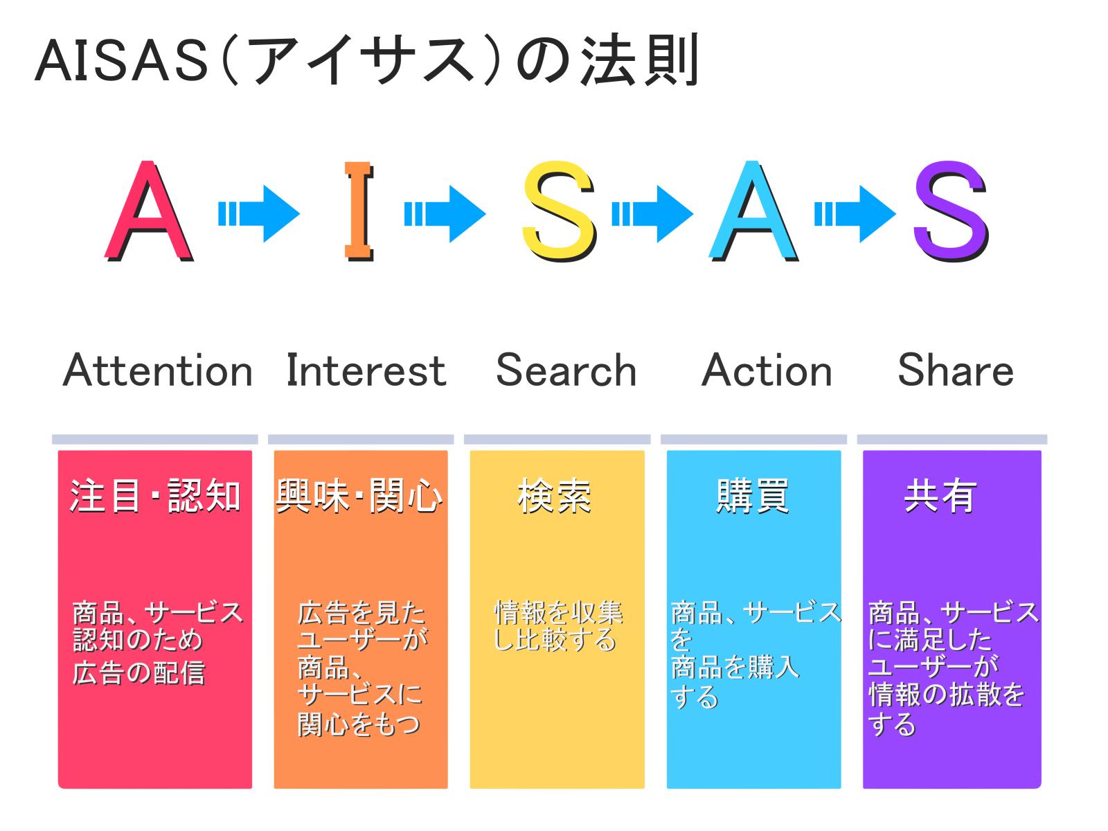 AISASマーケテイング